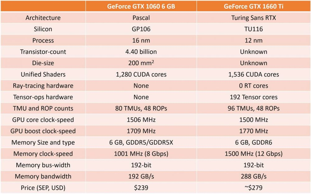especificações técnicas da GTX 1660