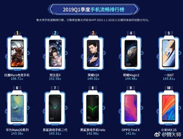 smartphone mais rápido