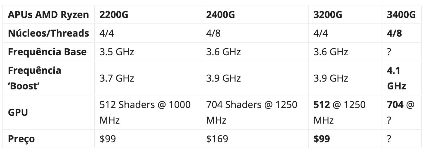 Novos APUs AMD a caminho! Abram alas para os Ryzen 3200G e 3400G