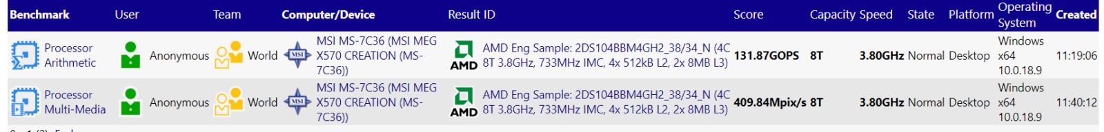 boards AMD X570