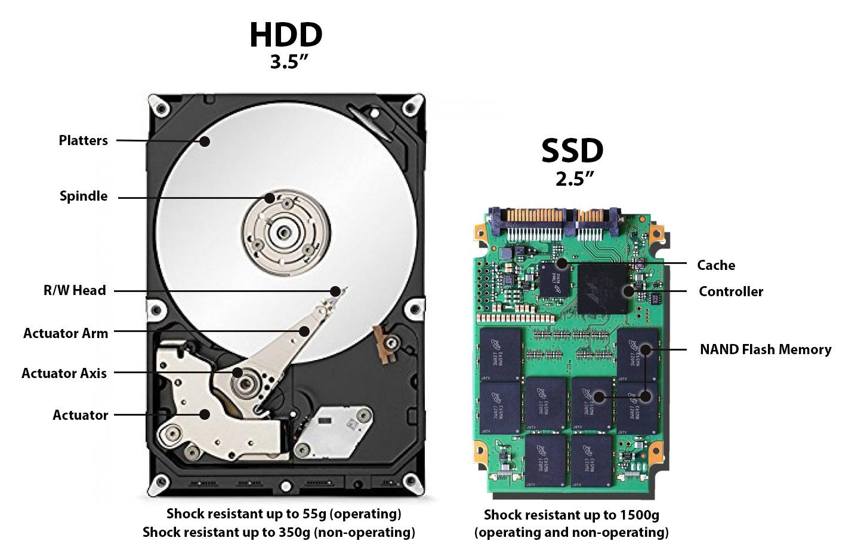 SSD é