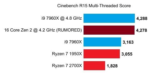 Ryzen 3000 16 núcleos