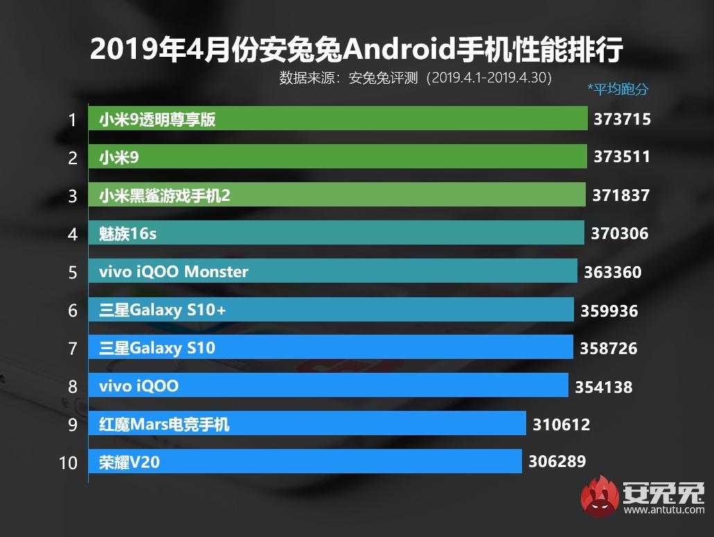 Xiaomi Mi 9 é