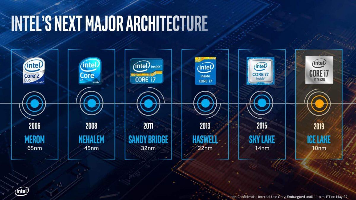 AMD 7nm vs Intel 10nm: Resposta à AMD já está a caminho! - Leak