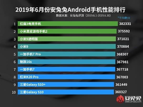 smartphones mais rápidos