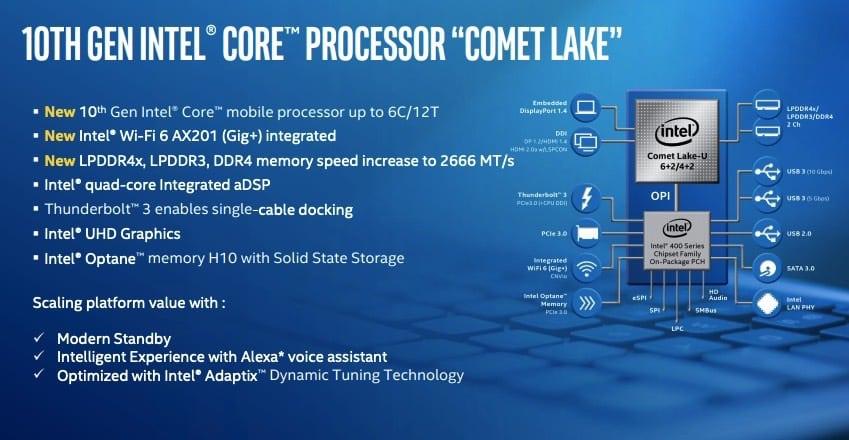 Intel 10000