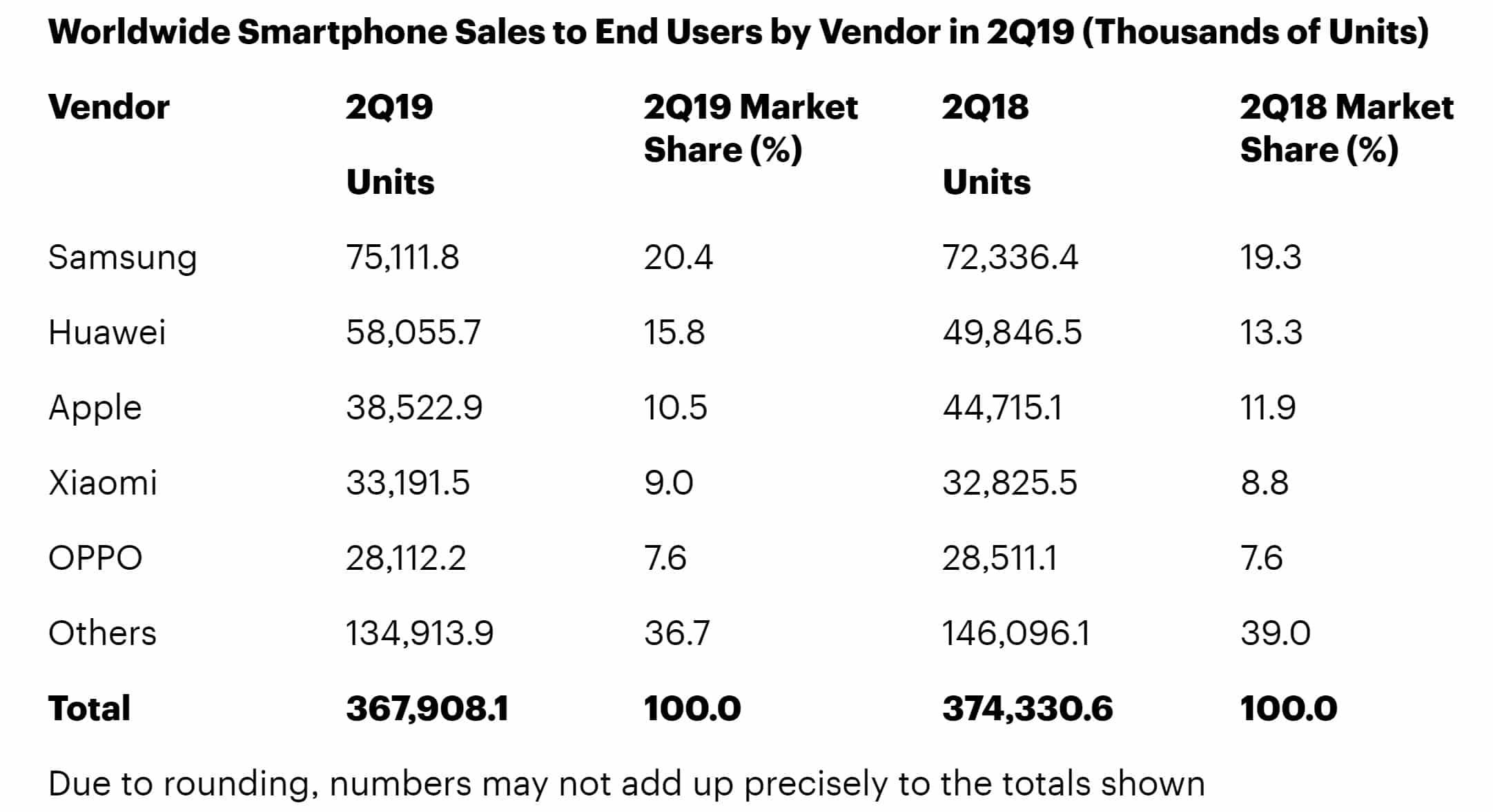 de smartphones