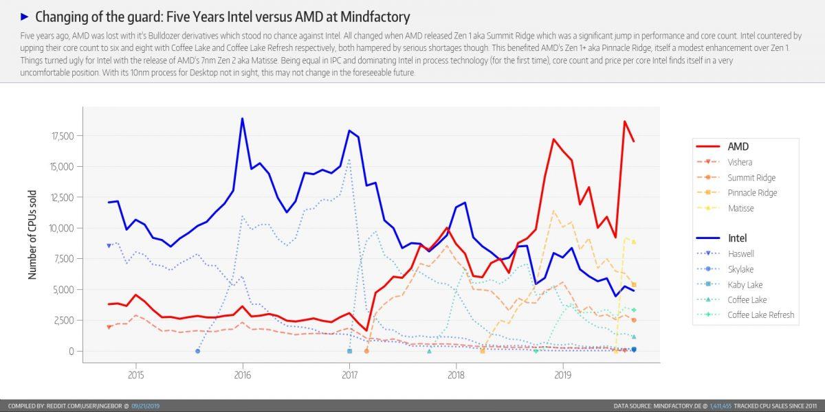 """AMD vs Intel """"width ="""" 1200 """"height ="""" 600"""