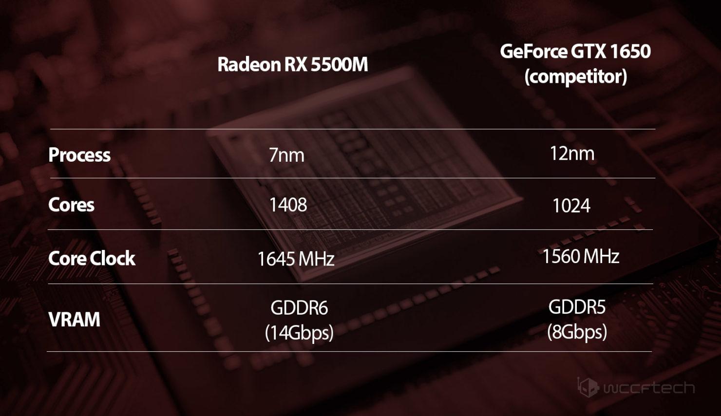 AMD Wants to Bet on NVIDIA's Most Profitable Market… Laptops!
