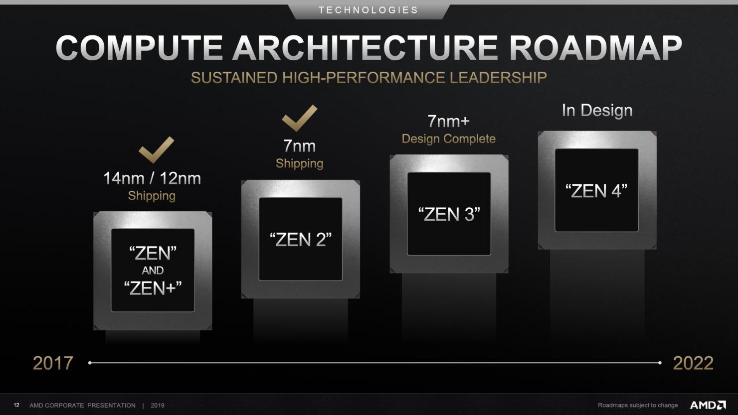novos AMD