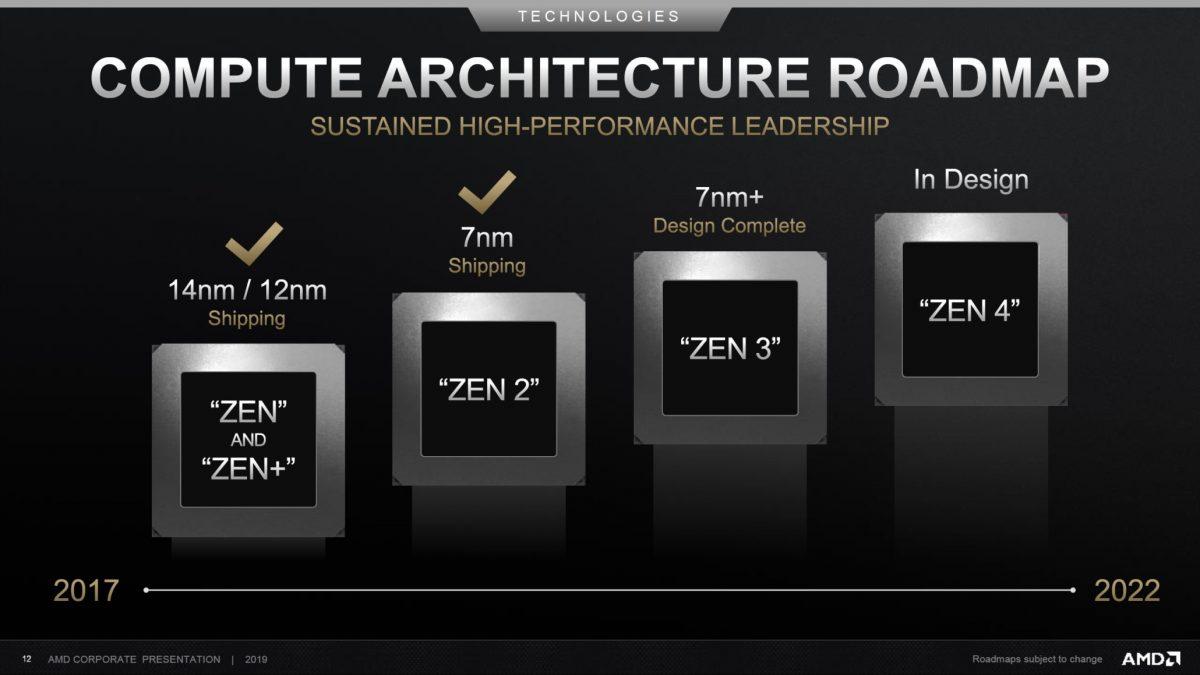 Os AMD Ryzen 4000