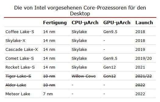 Intel 14nm
