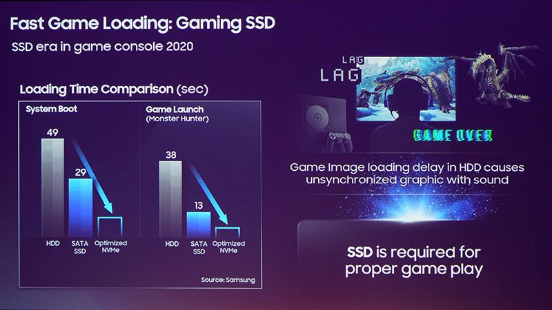 O SSD da PlayStation