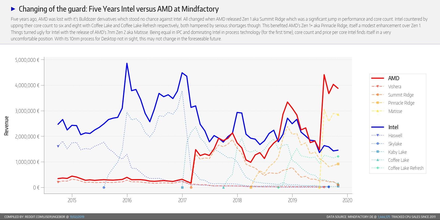 A AMD continua
