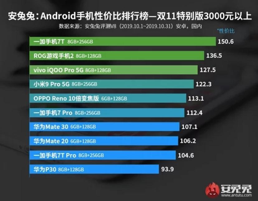 melhor smartphone