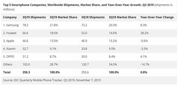 Mercado de smartphones a