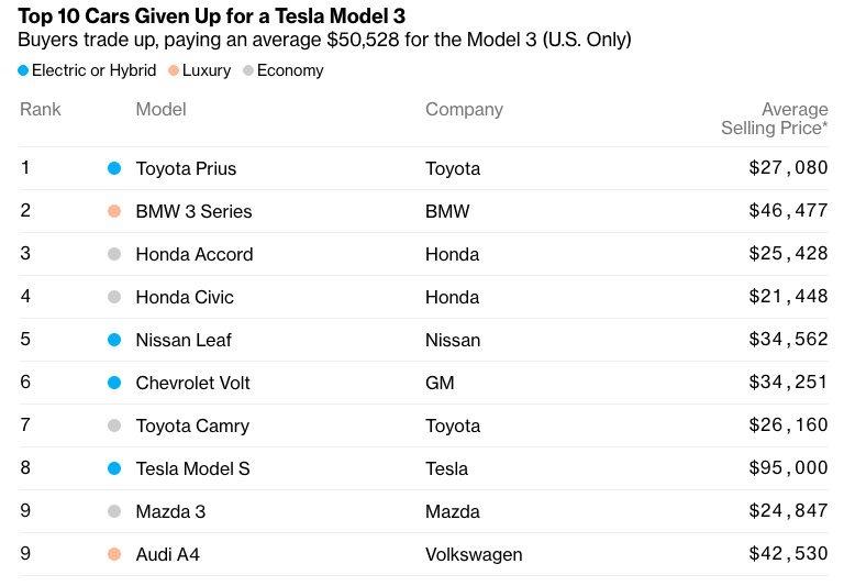O Tesla Model