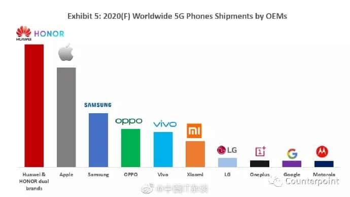 Smartphones 5G: