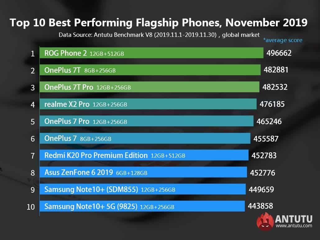 smartphones mais rápidos de