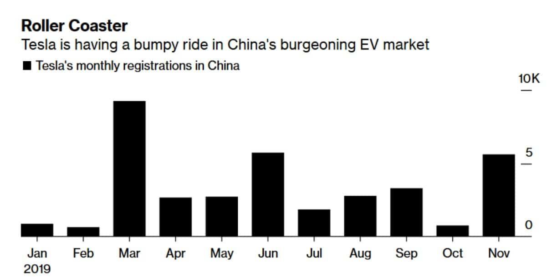 sucesso na China