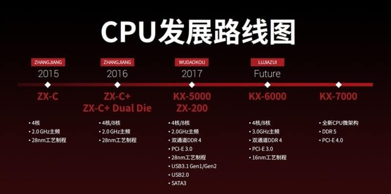 AMD e Intel!