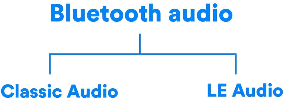 novidade no Bluetooth