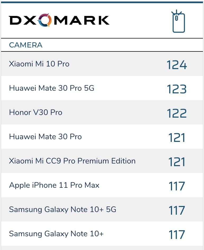 Xiaomi Mi 10 Pro está na