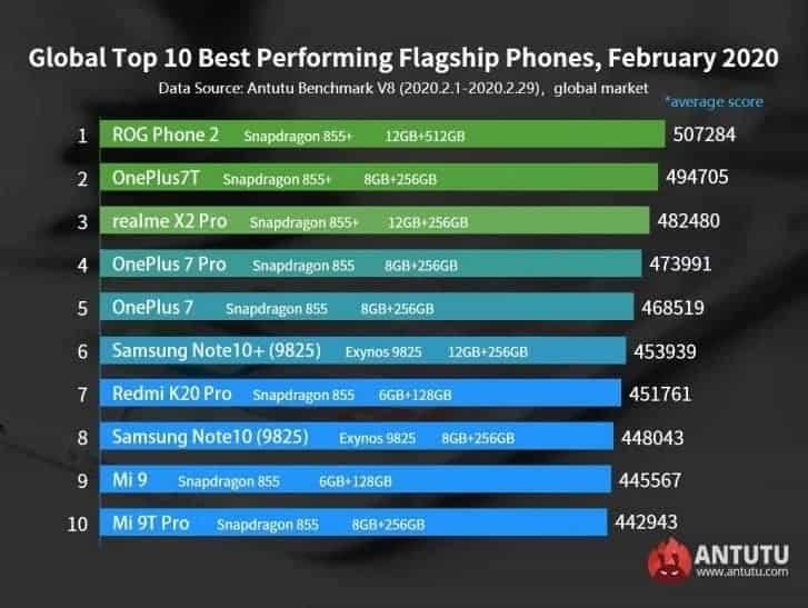 os melhores smartphones já