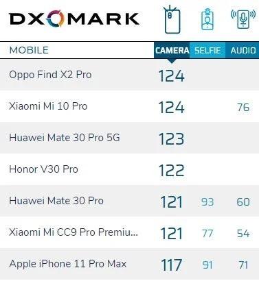 câmaras do Xiaomi Mi 10!