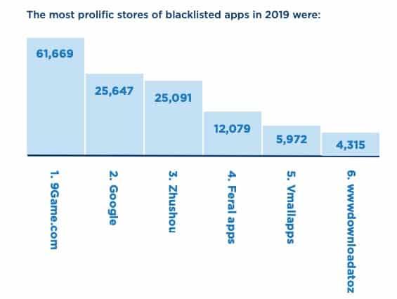 Aplicações, apps, GOogle play