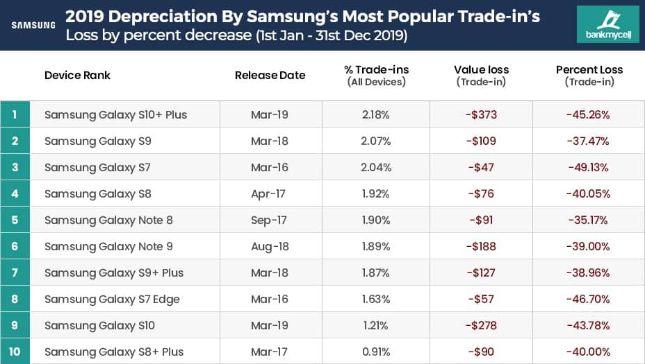 vender o smartphone
