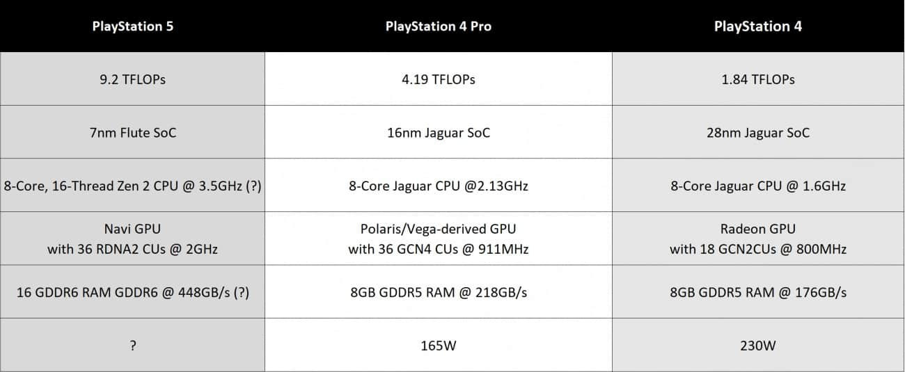 PS5 Pro e