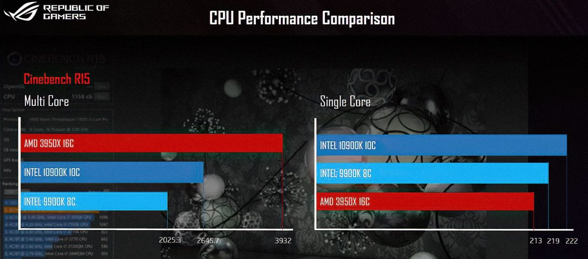 10900K vs AMD