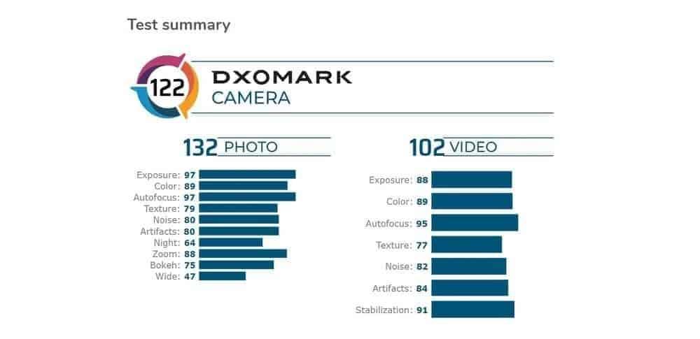 Galaxy S20 Ultra DxOMark
