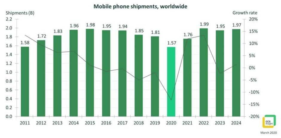 mercado dos smartphones