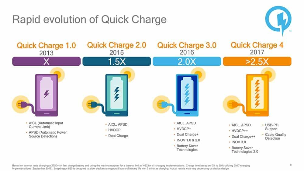 Quick Charge 3.0 gắn liền cùngdòng vi xử lý Snapdragon 600 dùng hiệu điện thế có công suất nạp tối đa là 10W