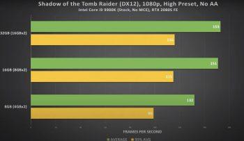 quantidade de memória RAM