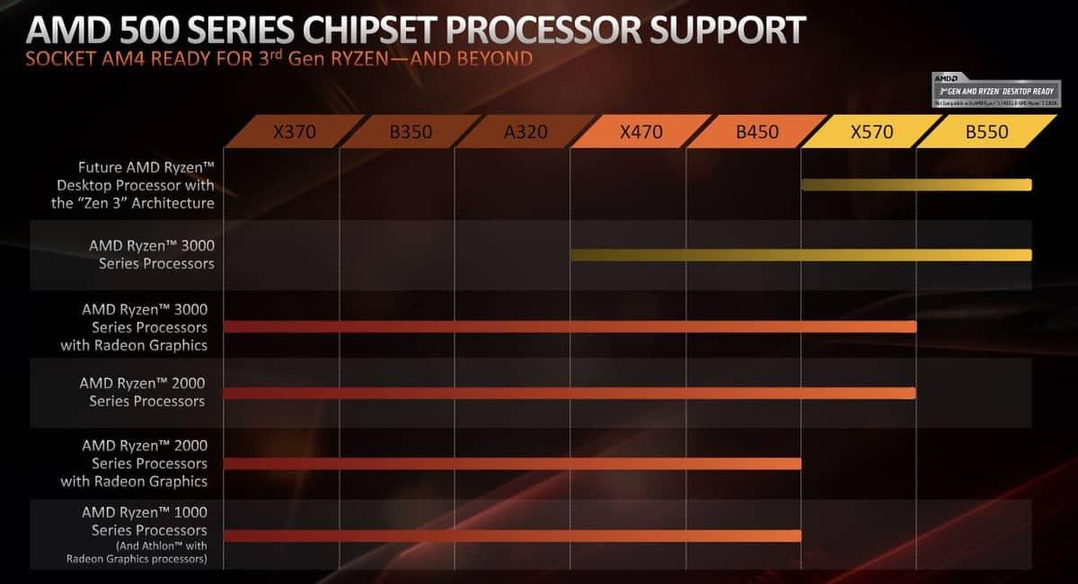 retro-compatibilidade AMD