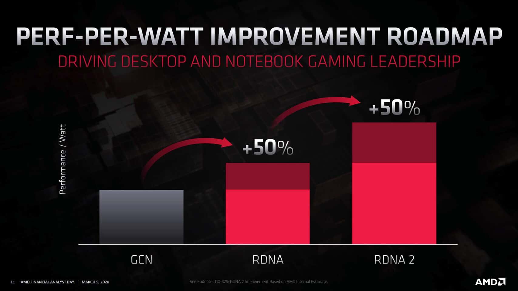 AMD Sienna