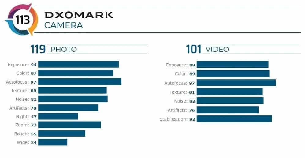 Motorola Edge+ DxOMark