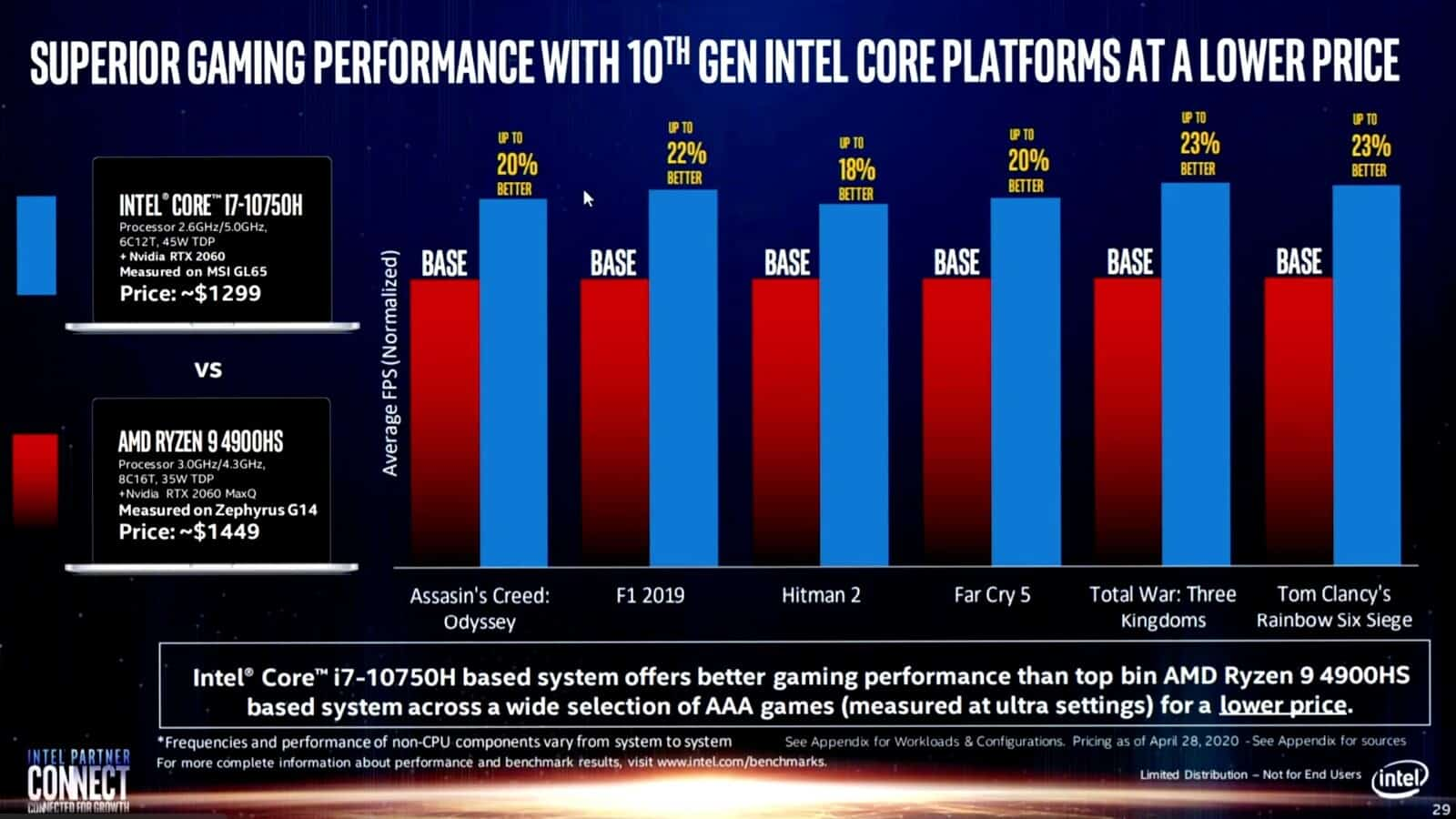 (AMD vs Intel