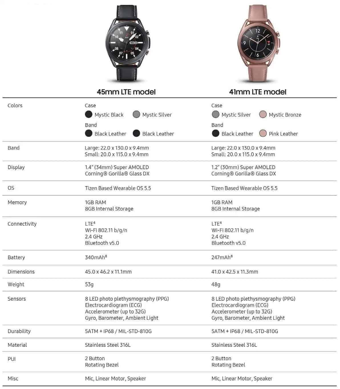 Galaxy Watch 3 smartwatch