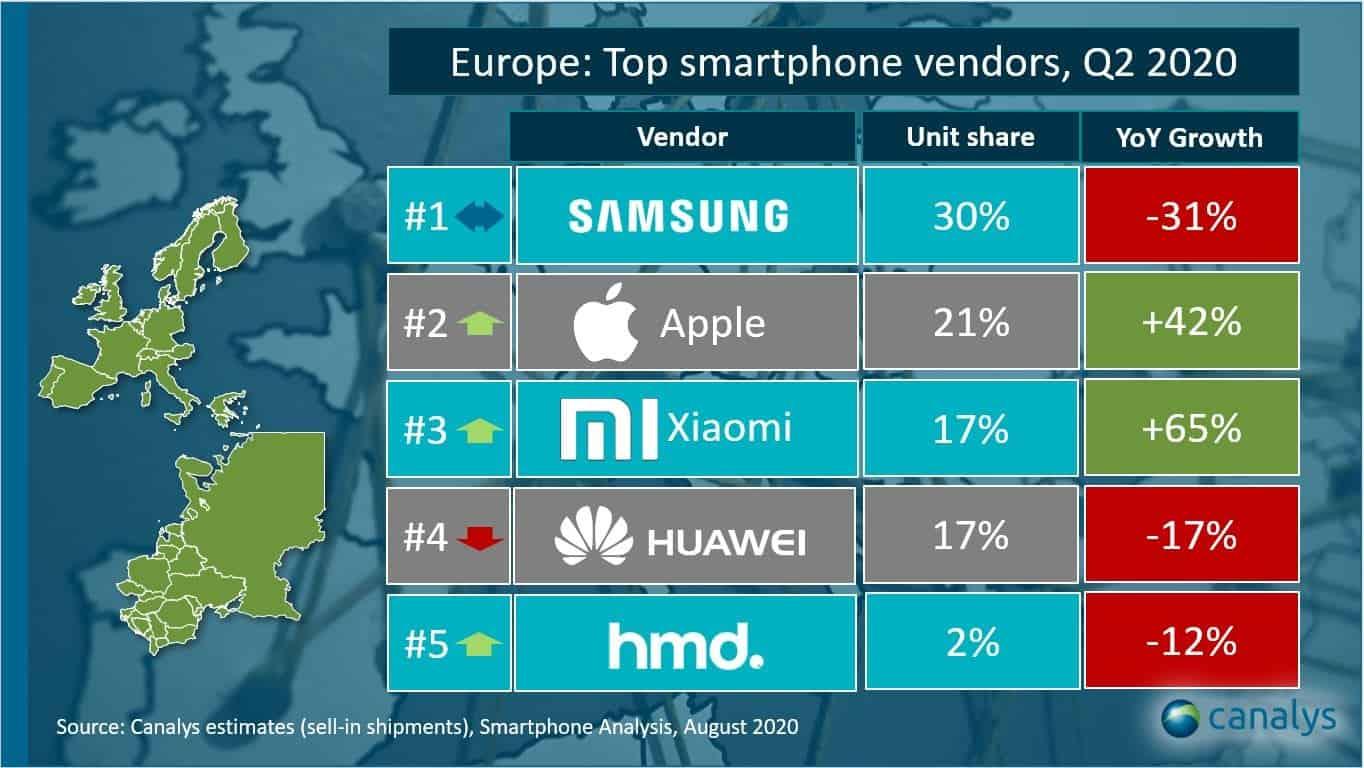 Xiaomi Huawei Europa