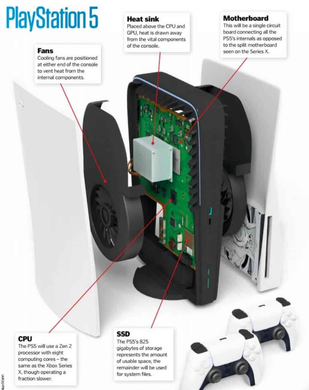 interior PlayStation 5
