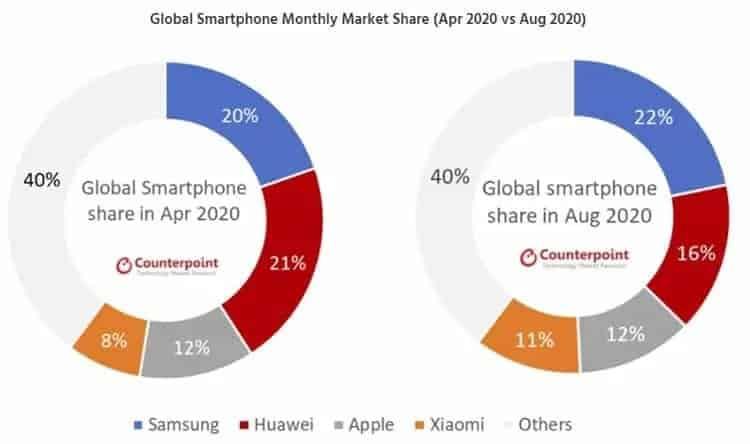 Samsung Xiaomi Huawei