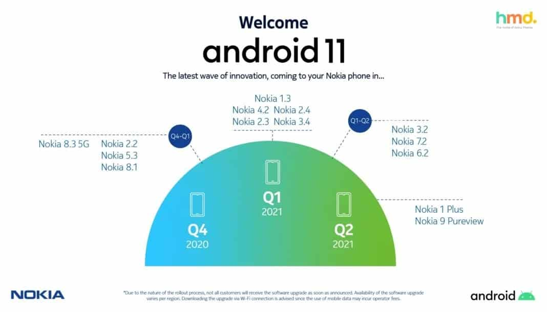 Android 11 smartphone Nokia