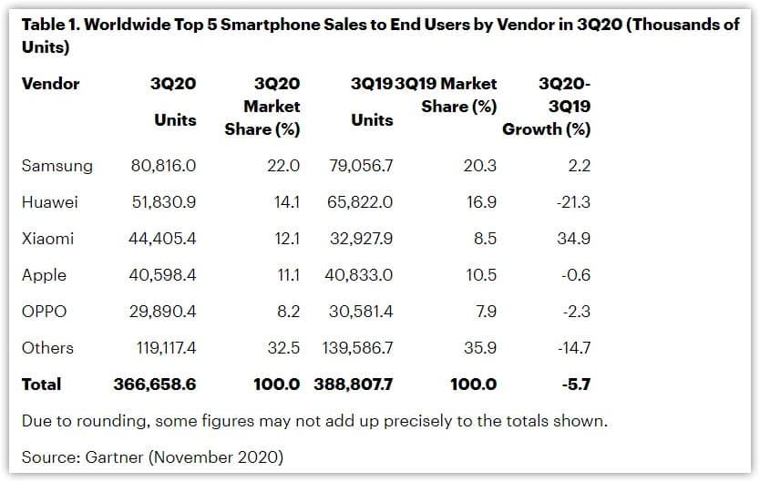 Samsung smartphones Huawei