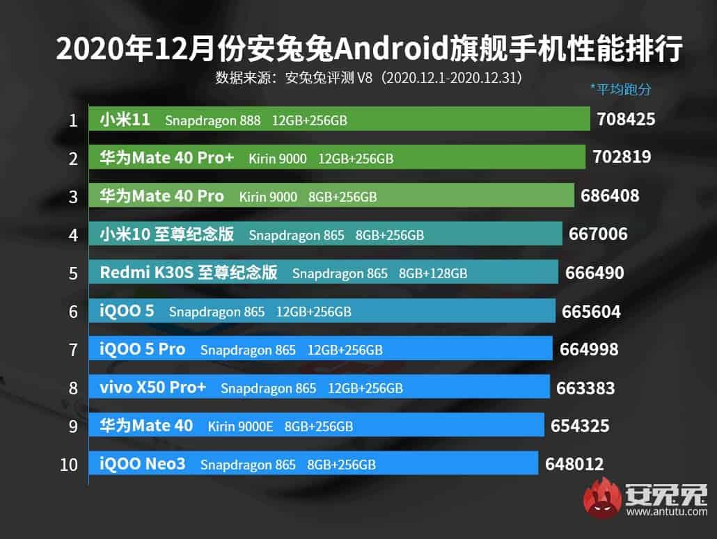 Xiaomi Mi 11 problema